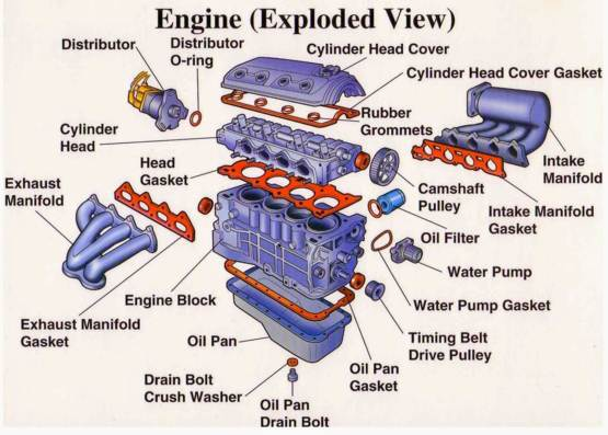 Know Your Car, Identify Basic Parts, and Common Fixes. - Trending on ...