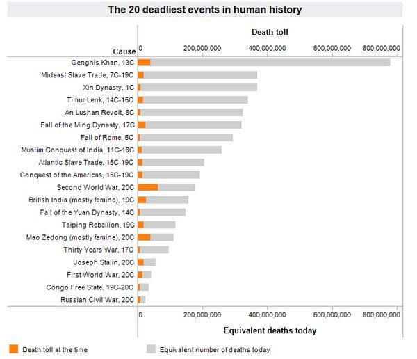 The 20 Deadliest Events in Human History.