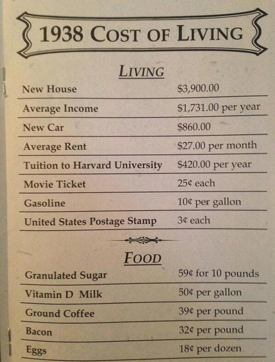 Cost of Living, 1938